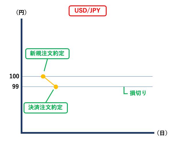 FX取引の逆指値注文とは