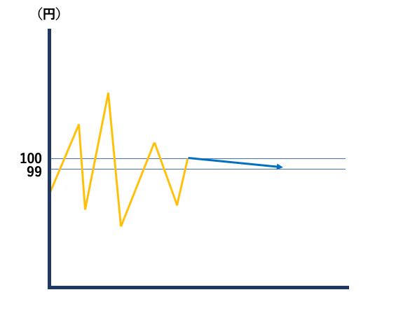 FX取引の資金