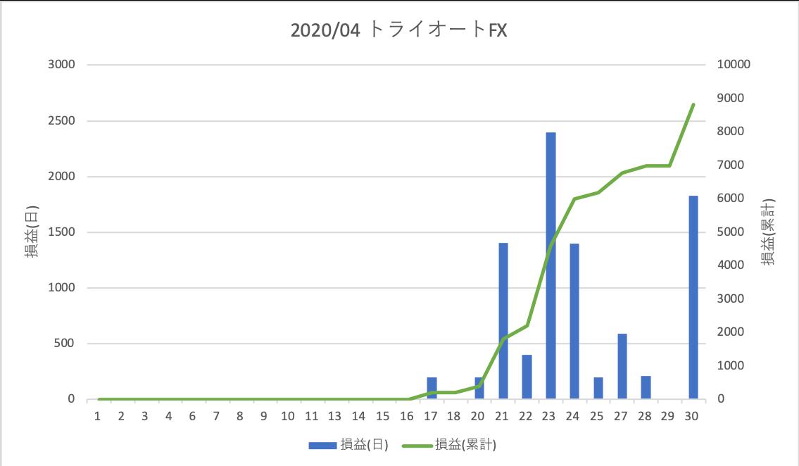 202004FX自動売買