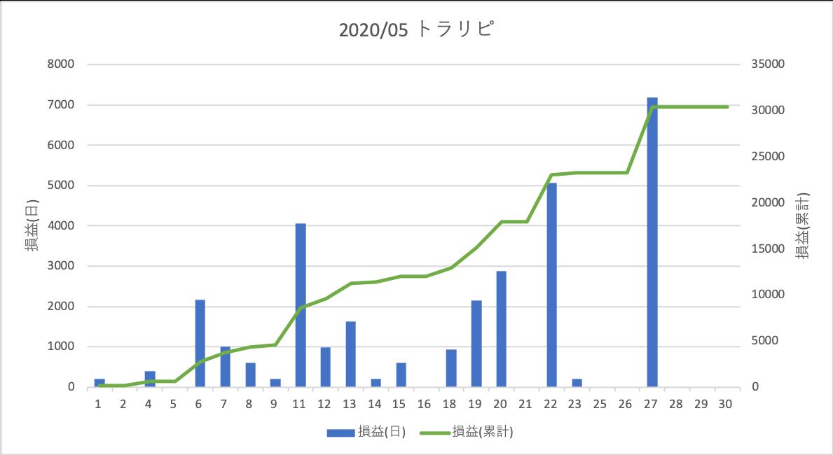 202005トラリピ
